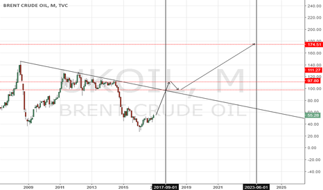 UKOIL: Expected Bump and Run pattern