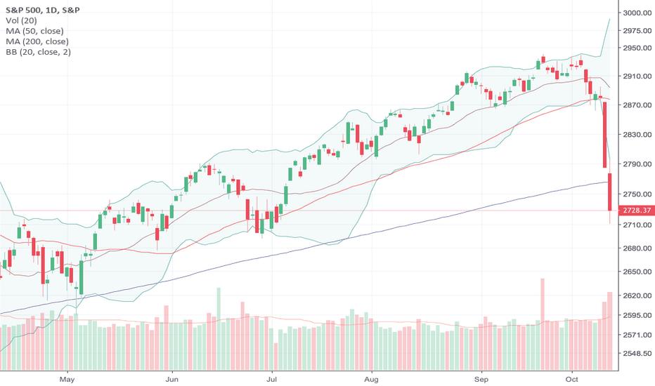 SPX: Oversold Conditions Deepen In Stock Market As Breakdowns Worsen