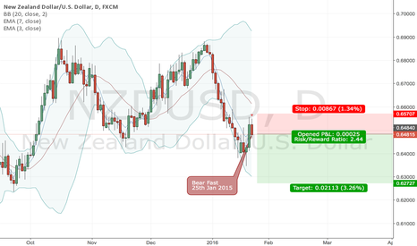 NZDUSD: NZDUSD - Best Idea this Week