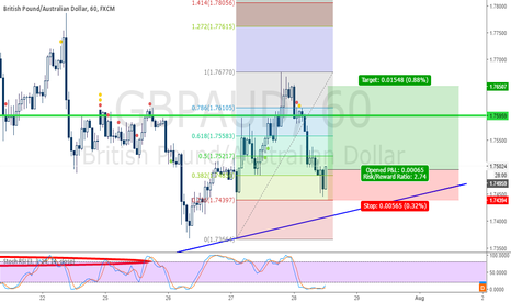 GBPAUD: GBPAUD Buy .236 Retracement Level