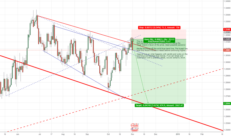 USDCAD: USDCAD short potentially?