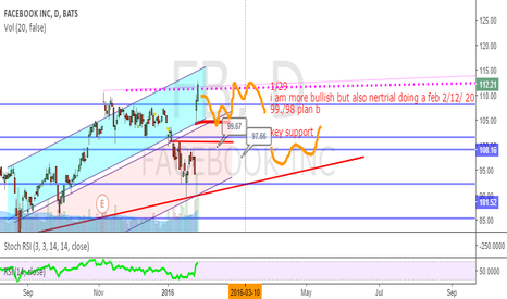 FB: FB potential break out at least slow down upward.
