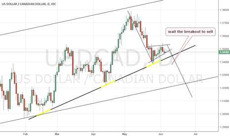 USDCAD: wait the breakout to sell