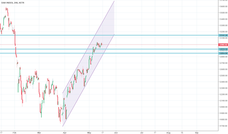 DAX: 1D Channel Up on DAX