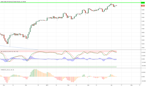 GER30: A reliable pattern to short-term caution in DAX stocks