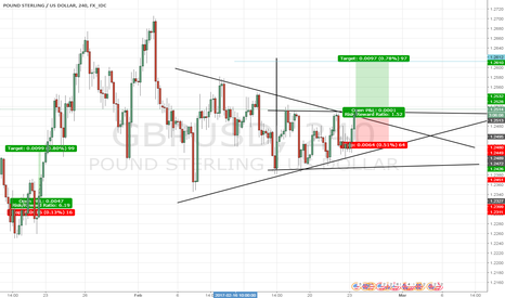 GBPUSD: GBP/USD just broke my resistance target. Up, up and away?
