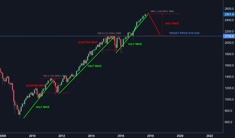 SPX500USD: The time has come for a big fall...