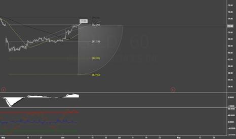 GILD: GILD - Stock falling to 57 handle