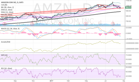 AMZN: $AMZN our long idea at close was looking at precisely this.