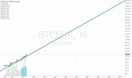 BTCEUR: Make BTC price simple !