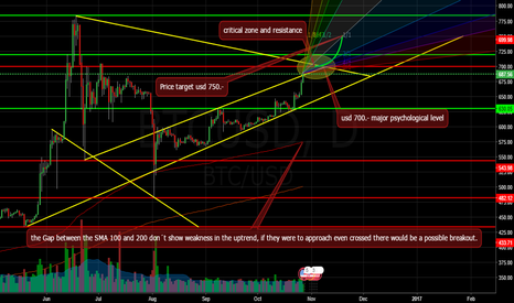BTCUSD: THE BTC SEASON AND THE NEW TARGET