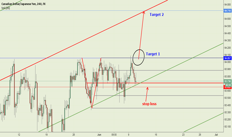 CADJPY: CADJPY, good buy