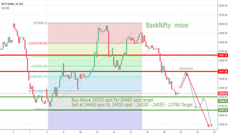 BANKNIFTY: Banknifty Trade idea for 20th March and 21st March and 22 March