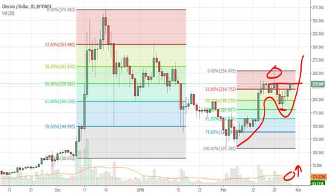 LTCUSD: Litecoin Following Fibonacci, Nice Trend