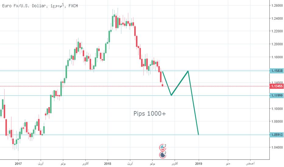 EURUSD: بيع اليورودولار +1000 Pips EURUSD