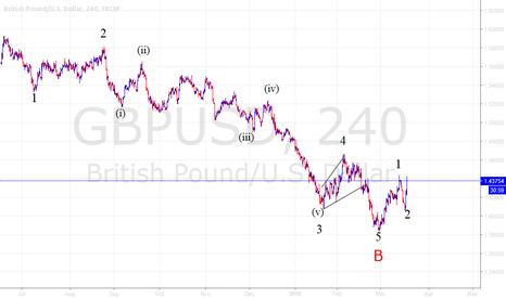 GBPUSD: GBP/USD long setup