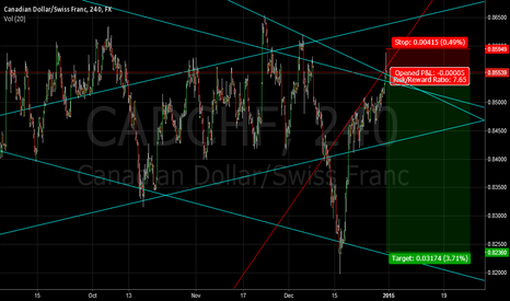 CADCHF: CADCHF very nice sell opportunity