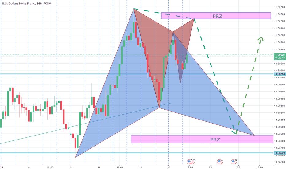 USDCHF: Harmonic pattern PRZs