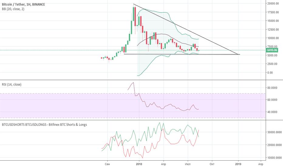 BTCUSDT: Движение биткоина в недельном треугольнике
