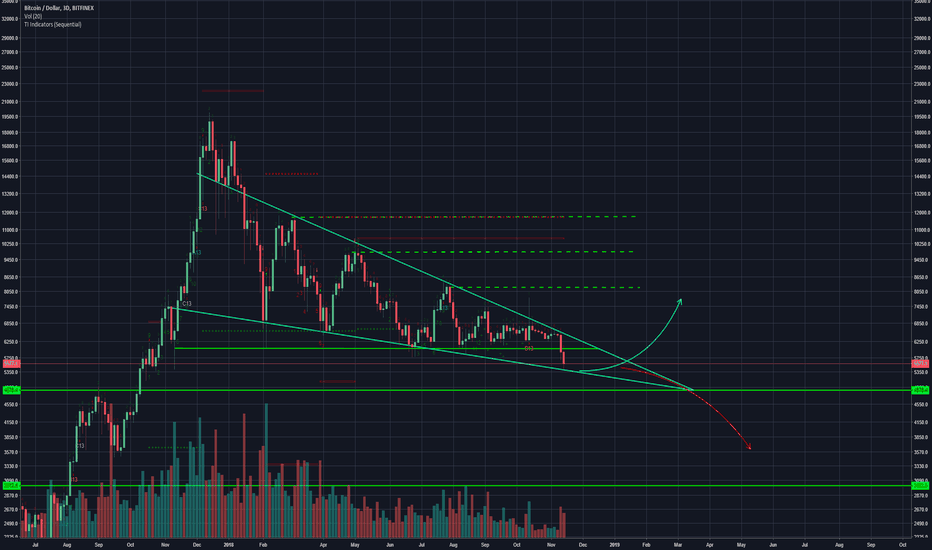 BTCUSD: Bitcoin - Welcome To The Next Chapter Of Bitcoin
