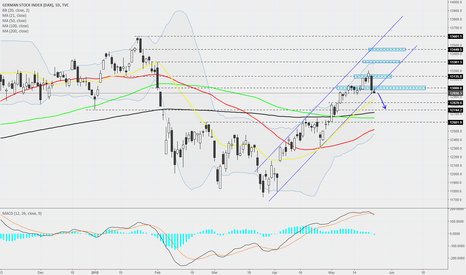 DEU30: DAX - Daily - Potential SHORT