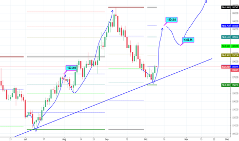 XAUUSD: Let's see if gold moves this way for next 20 days