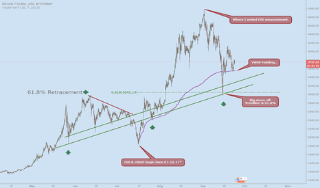 BTCUSD: Interesting Find On BTCUSD *Controversial*