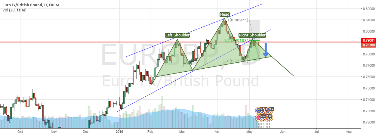 EURGBP - Possible SHORT