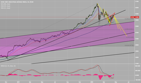 US30: DJI - Heading lower? Just some food for thought...