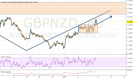 GBPNZD: GBPNZD 1H, Bullish breakout, trend continuation