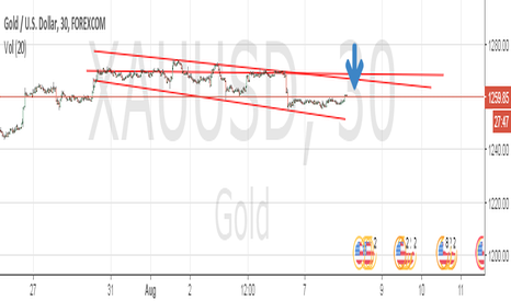 XAUUSD: Xau-usd short sell intraday because there is trend reversal