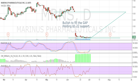 MRNS: Bullish to fill the GAP