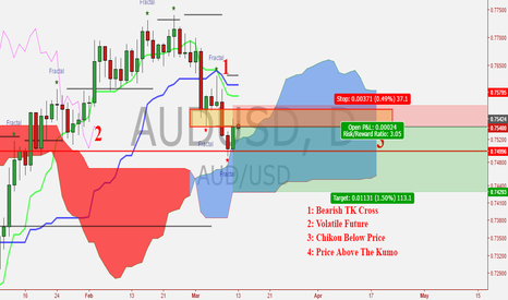 AUDUSD: AUD vs USD Rejecting Key Fractal Resistance!