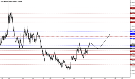 EURNZD: Bearish Kiwi for the rest of the year