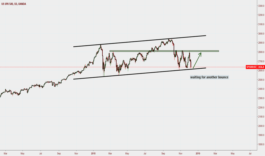 SPX500USD: s&p 500 ,,,possible coming upward