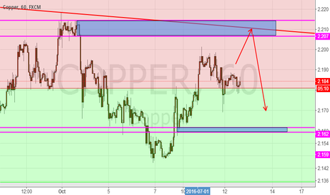 COPPER: Copper, short cycle trading plan