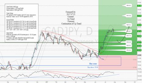 CADJPY: CADJPY weekly update: Total profit 8,690 pips in 34 days
