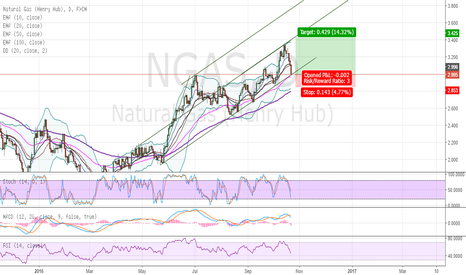 NGAS: Long Nat Gas
