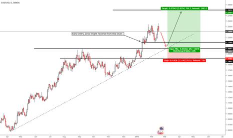 EURUSD: EUR/USD - Pending order