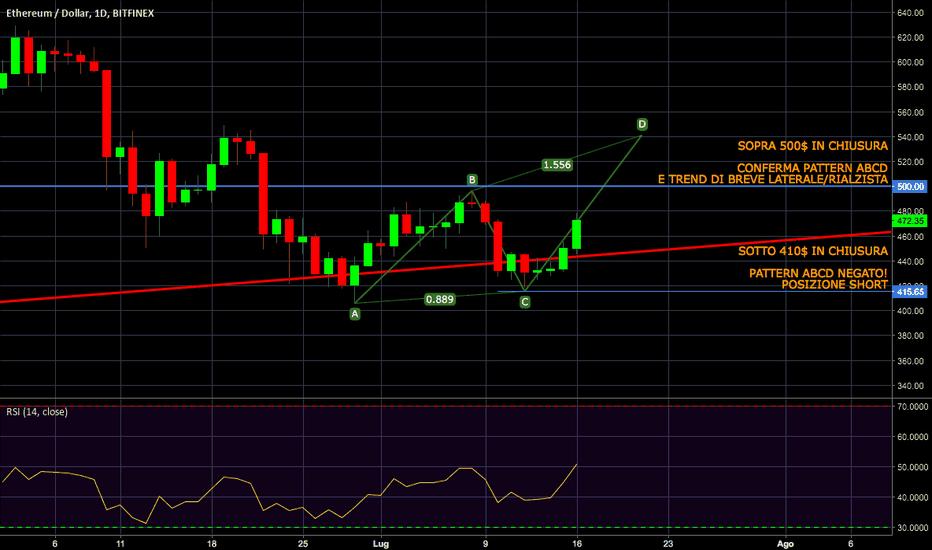 ETHUSD: ETH/USD pattern ABCD rialzista?