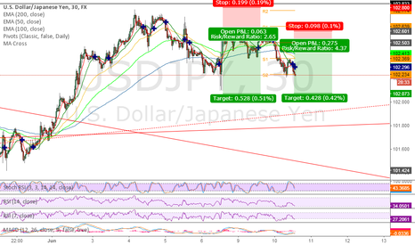 USDJPY: add another short position