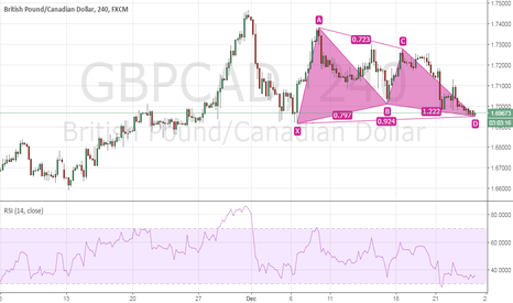 GBPCAD: $GBPCAD Bullish Bat H4
