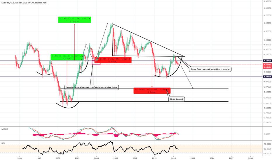 EURUSD: EUR/USD parabolic whisperer target