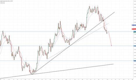 GBPAUD: Opportunity to sell