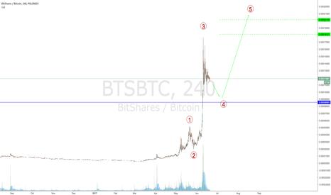 BTSBTC: BITSHARES minor decline?