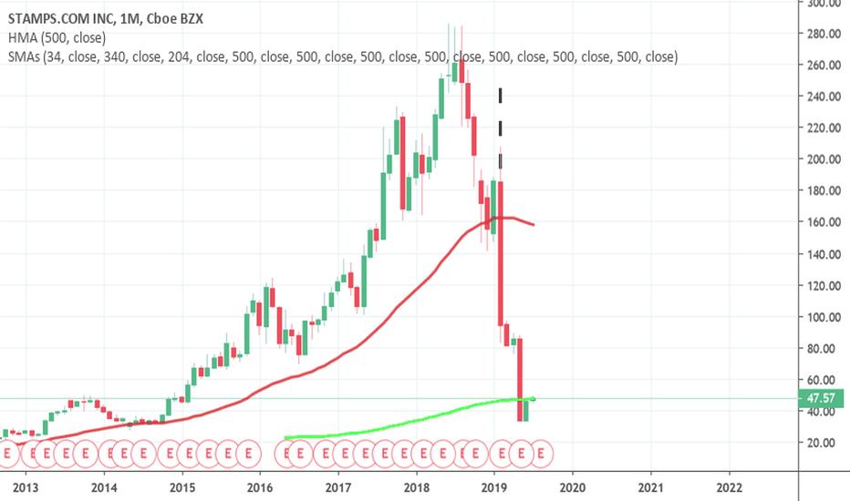 STMP Stock Price and Chart — NASDAQ:STMP — TradingView