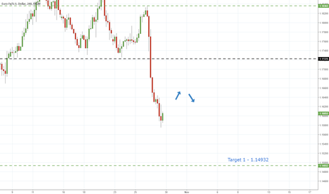 EURUSD: EurUsd - Sell Off Points To Further Declines
