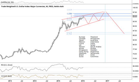 DTWEXM: Trade Weighted US Dollar index