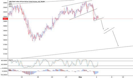 AUS200: Aus200 Keep trading flags & consildations DOWN