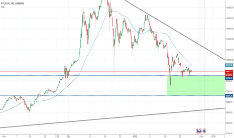 BTCEUR: Zone de support Bitcoin ?